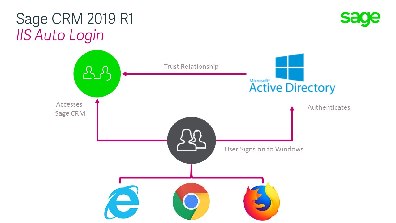 Sage CRM 2019 R1: Implementation Improvements - Hints, Tips and