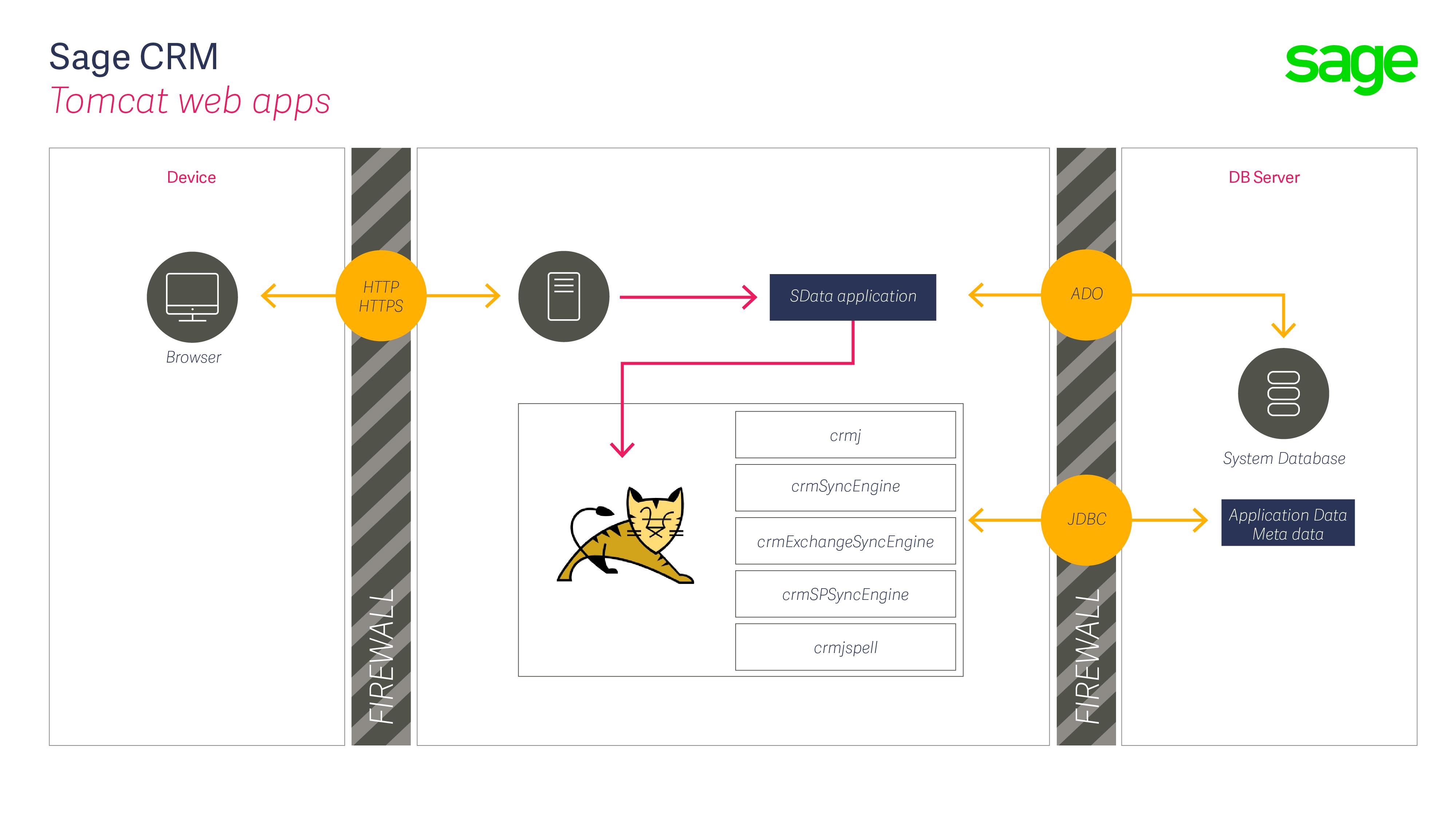 Sage CRM's RESTful API: SData (Part 7 of 10) - Hints, Tips