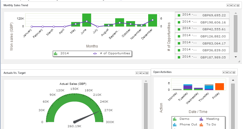 Sage Crm 7 3 What New Reports Chart Types And Dashboards