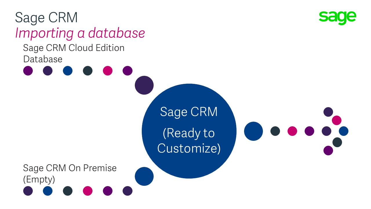 Migrating a SageCRM com database to an instance of Sage CRM