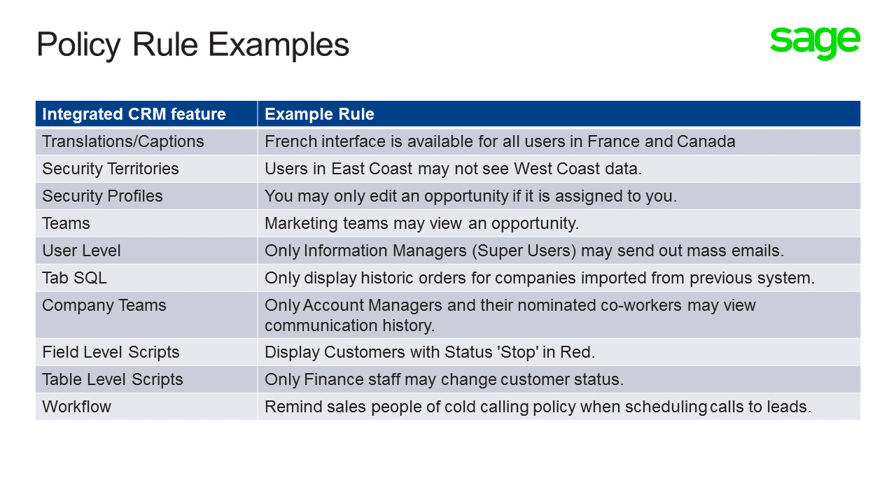 implementing business rules using integrated sage crm the sage