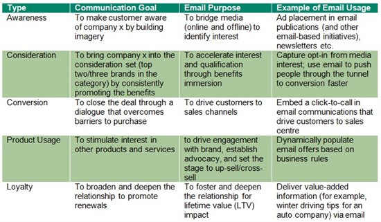 Email Marketing Strategy - Setting Goals - The Sage CRM Blog ...