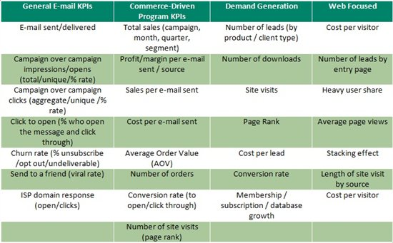 Email Marketing Strategy - KPIs - The Sage CRM Blog - User ...