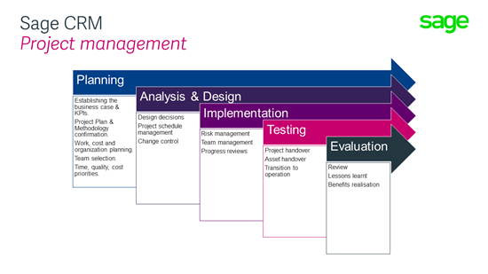 crm implementation and design